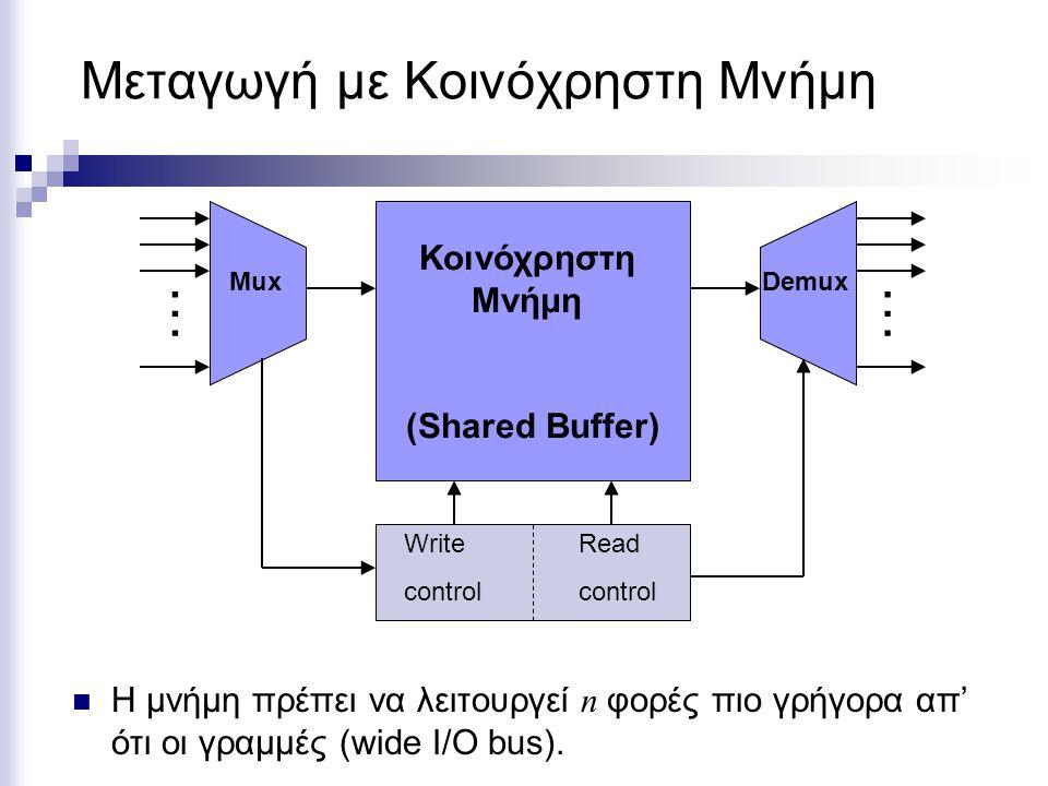 Μεταγωγή με Κοινόχρηστη Μνήμη Η μνήμη πρέπει να λειτουργεί n φορές πιο γρήγορα απ' ότι οι γραμμές (wide I/O bus).
