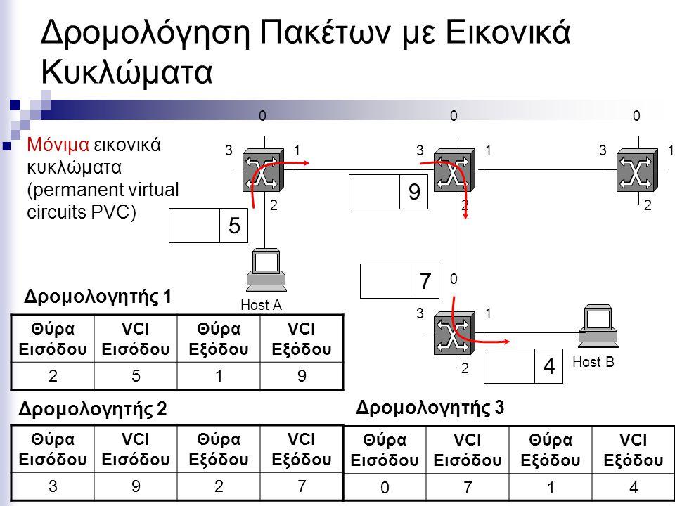 Δρομολόγηση Πακέτων με Εικονικά Κυκλώματα Προσωρινά εικονικά κυκλώματα (switched virtual circuits SVC) Host A Host Β 0 1 2 3 0 1 2 3 0 1 2 3 0 1 2 3 5 4 9 7 Θύρα Εισόδου VCI Εισόδου Θύρα Εξόδου VCI Εξόδου 071 Θύρα Εισόδου VCI Εισόδου Θύρα Εξόδου VCI Εξόδου 251 Θύρα Εισόδου VCI Εισόδου Θύρα Εξόδου VCI Εξόδου 392 Δρομολογητής 1 Δρομολογητής 2 Δρομολογητής 3 4 7 9