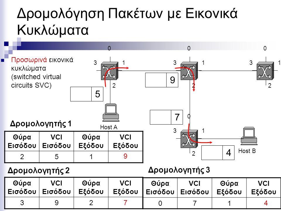 Σύγκριση των Μοντέλων Μεταγωγής ΠρόβλημαΜεταγωγή ΠακέτωνΕικονικό Κύκλωμα Εγκαθίδρυση Μονοπατιού (circuit setup) Δεν χρειάζεταιΧρειάζεται Διευθύνσεις (addressing)Κάθε πακέτο έχει την πλήρη διεύθυνση του τελικού παραλήπτη Κάθε πακέτο έχει μόνο το VCI Κατάσταση (state Information) Οι δρομολογητές δεν κρατούν την κατάσταση Για κάθε σύνδεση χρειάζεται πληροφορία κατάστασης ΔρομολόγησηΚάθε πακέτο δρομολογείται ανεξάρτητα Όλα τα πακέτα ακολουθούν το ίδιο μονοπάτι Απώλεια δρομολογητήΚαμία συνέπειαΔιακόπτονται όλες οι συνδιαλέξεις που περνούν από το δεδομένο δρομολογητή.