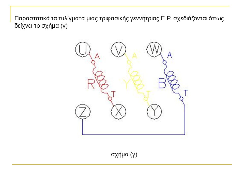 Παραστατικά τα τυλίγματα μιας τριφασικής γεννήτριας Ε.Ρ. σχεδιάζονται όπως δείχνει το σχήμα (γ) σχήμα (γ)
