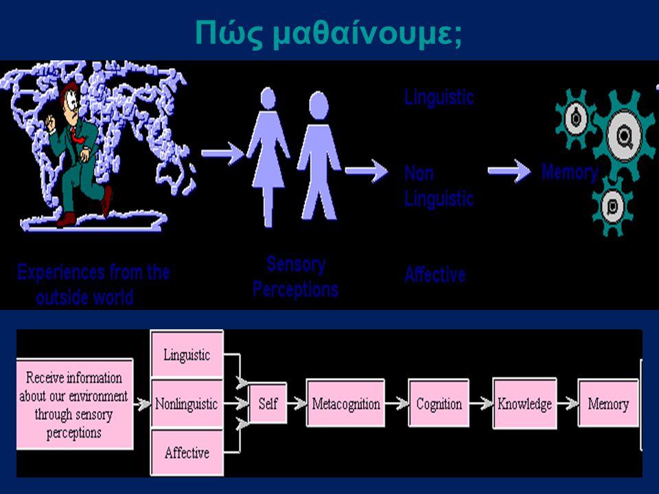 Σύγχρονες Θεωρίες Μάθησης και εφαρμογή τους στη διδασκαλία με ΤΠΕ   Θεωρία Συμπεριφορισμού Θεωρία Συμπεριφορισμού   Γνωστικές Θεωρίες Μάθησης Γνωστικές Θεωρίες Μάθησης Θεωρία Διπλής Κωδικοποίησης Θεωρία Γνωστικού Φορτίου Θεωρία Εποικοδομητισμού (Ψυχογνωστικές ή κονστρουκτιβιστικές ή δομικές Θεωρίες)Θεωρία Εποικοδομητισμού   Κοινωνιογνωστικές Θεωρίες Κοινωνιογνωστικές Θεωρίες   Κοινωνικές Θεωρίες Κοινωνικές Θεωρίες   Τεχνολογικές Θεωρίες Τεχνολογικές Θεωρίες