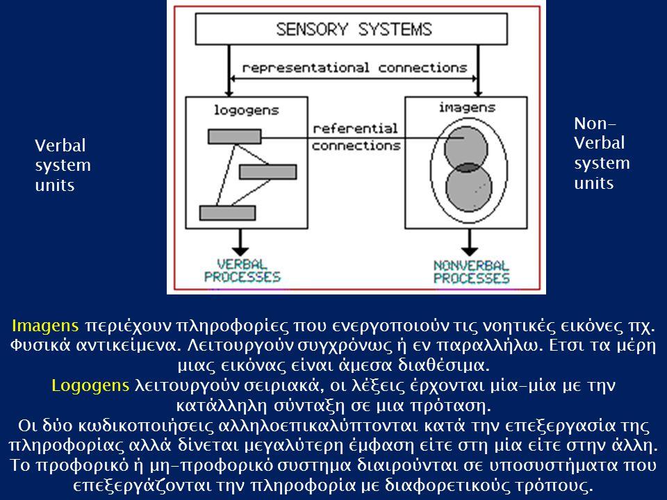 Verbal system units Non- Verbal system units Imagens περιέχουν πληροφορίες που ενεργοποιούν τις νοητικές εικόνες πχ. Φυσικά αντικείμενα. Λειτουργούν σ