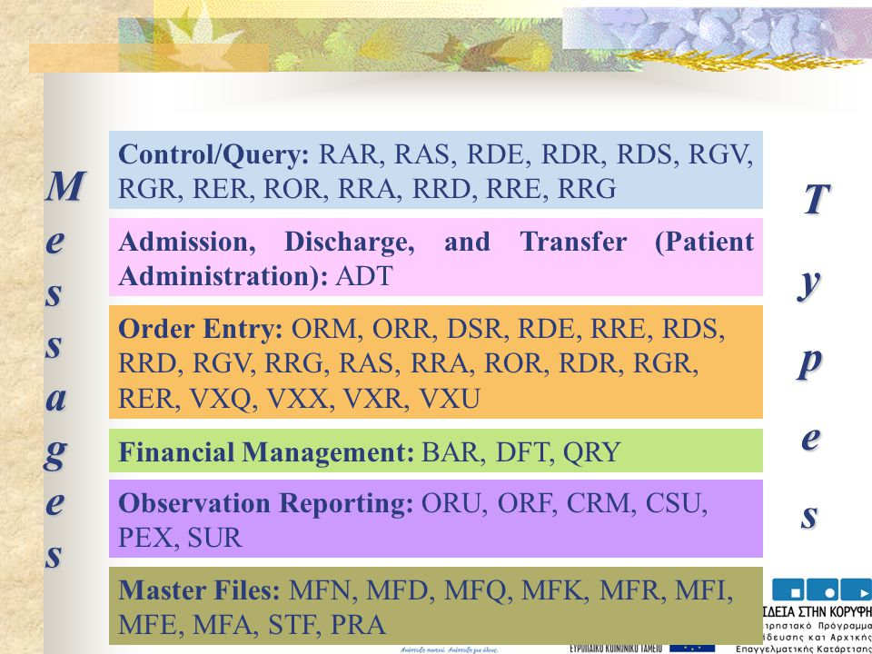 MessagesMessagesMessagesMessages Control/Query: RAR, RAS, RDE, RDR, RDS, RGV, RGR, RER, ROR, RRA, RRD, RRE, RRG Admission, Discharge, and Transfer (Patient Administration): ADT Order Entry: ORM, ORR, DSR, RDE, RRE, RDS, RRD, RGV, RRG, RAS, RRA, ROR, RDR, RGR, RER, VXQ, VXX, VXR, VXU Financial Management: BAR, DFT, QRY Observation Reporting: ORU, ORF, CRM, CSU, PEX, SUR Master Files: MFN, MFD, MFQ, MFK, MFR, MFI, MFE, MFA, STF, PRA Types