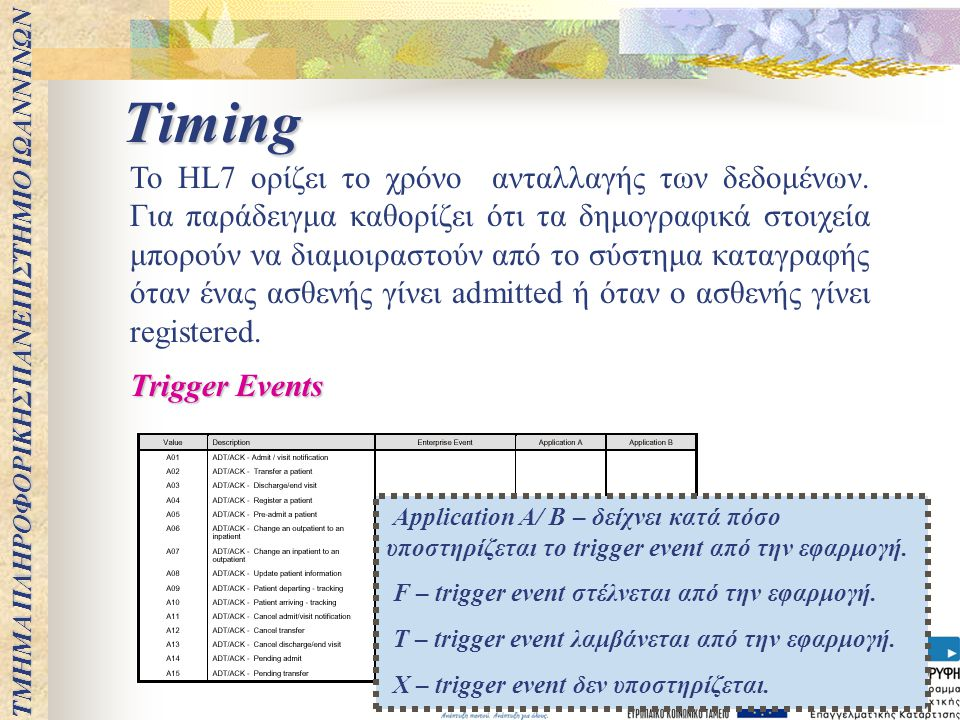 Timing Το HL7 ορίζει το χρόνο ανταλλαγής των δεδομένων. Για παράδειγμα καθορίζει ότι τα δημογραφικά στοιχεία μπορούν να διαμοιραστούν από το σύστημα κ