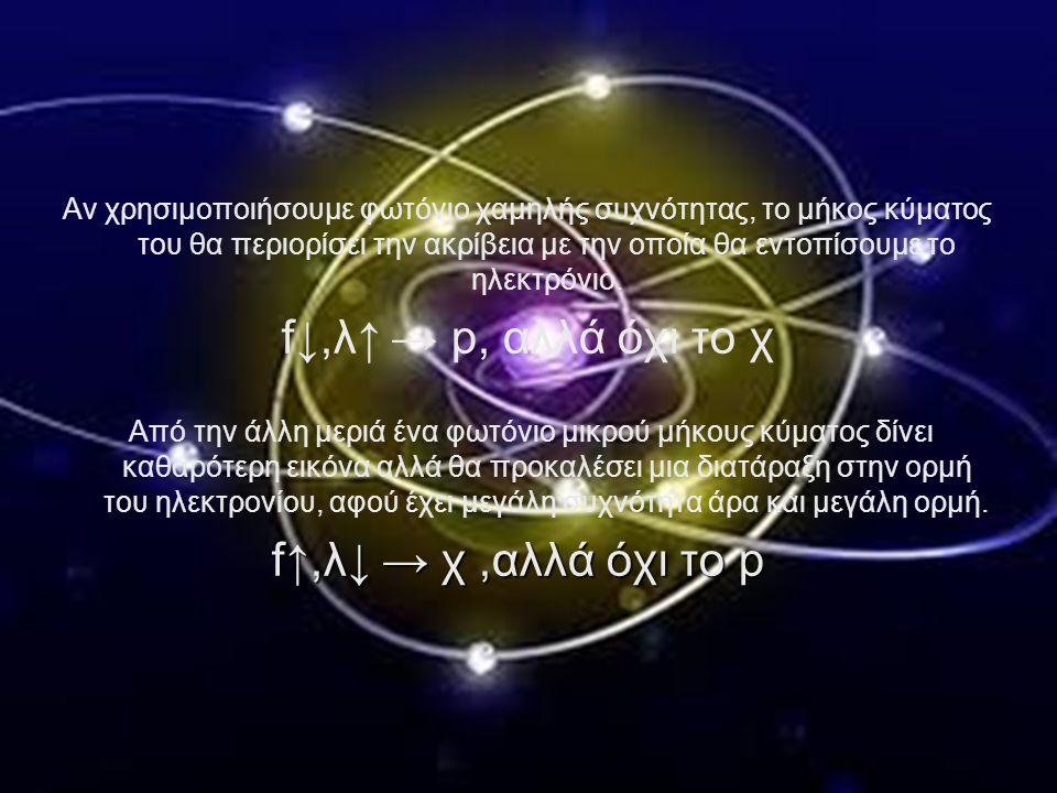 Αν χρησιμοποιήσουμε φωτόνιο χαμηλής συχνότητας, το μήκος κύματος του θα περιορίσει την ακρίβεια με την οποία θα εντοπίσουμε το ηλεκτρόνιο. f↓,λ↑ → p,