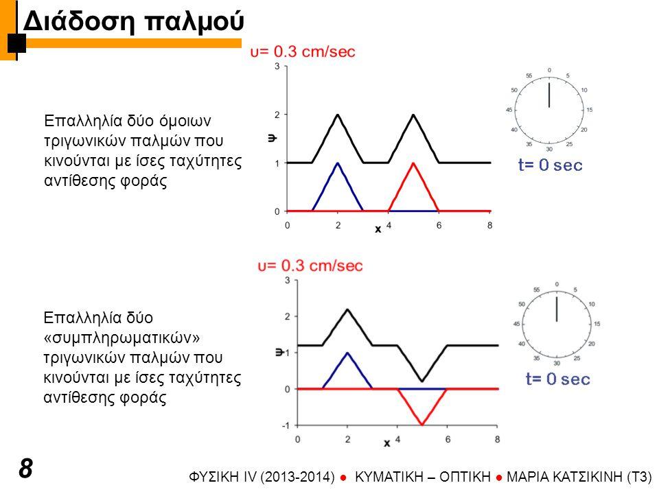 Διάδοση παλμού 8 Επαλληλία δύο όμοιων τριγωνικών παλμών που κινούνται με ίσες ταχύτητες αντίθεσης φοράς ΦΥΣΙΚΗ IV (2013-2014) ● KYMATIKH – OΠTIKH ● ΜΑΡΙΑ ΚΑΤΣΙΚΙΝΗ (T3) Επαλληλία δύο «συμπληρωματικών» τριγωνικών παλμών που κινούνται με ίσες ταχύτητες αντίθεσης φοράς