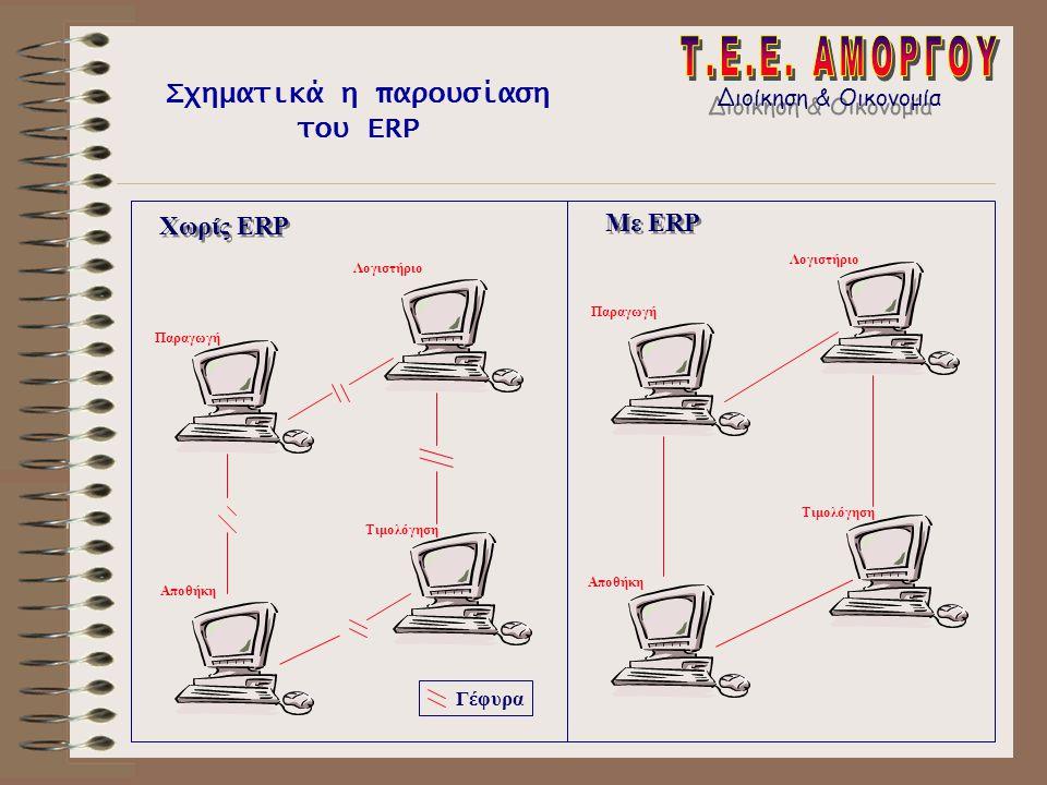 Παραγωγή Λογιστήριο Αποθήκη Τιμολόγηση Χωρίς ERP Με ERP Τιμολόγηση Λογιστήριο Παραγωγή Αποθήκη Γέφυρα Σχηματικά η παρουσίαση του ERP Διοίκηση & Οικονο