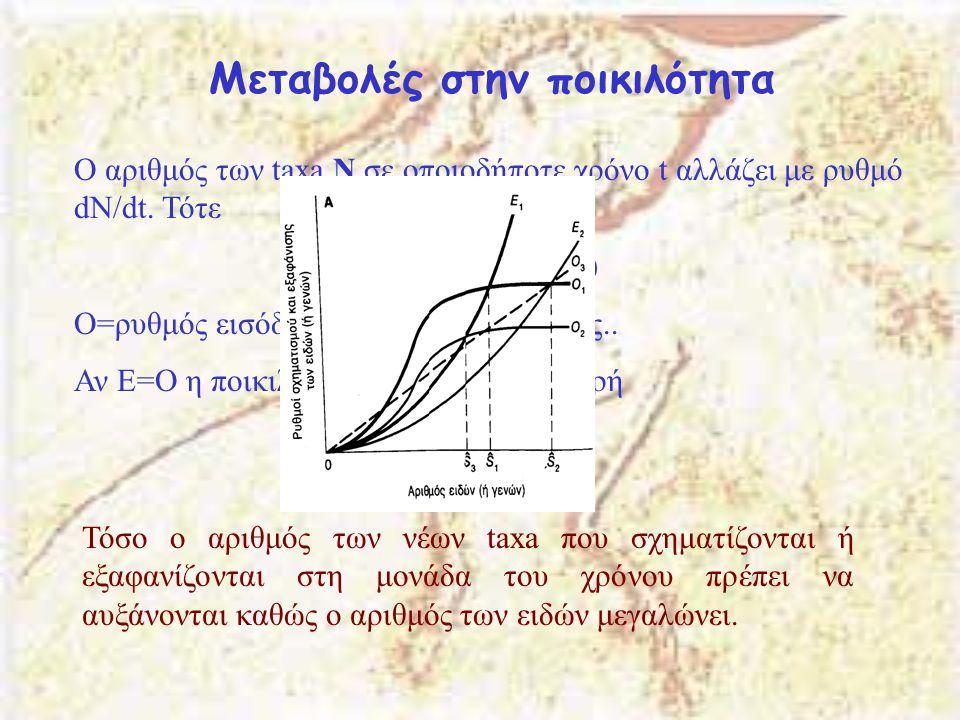 Μεταβολές στην ποικιλότητα Ο αριθμός των taxa Ν σε οποιοδήποτε χρόνο t αλλάζει με ρυθμό dN/dt.