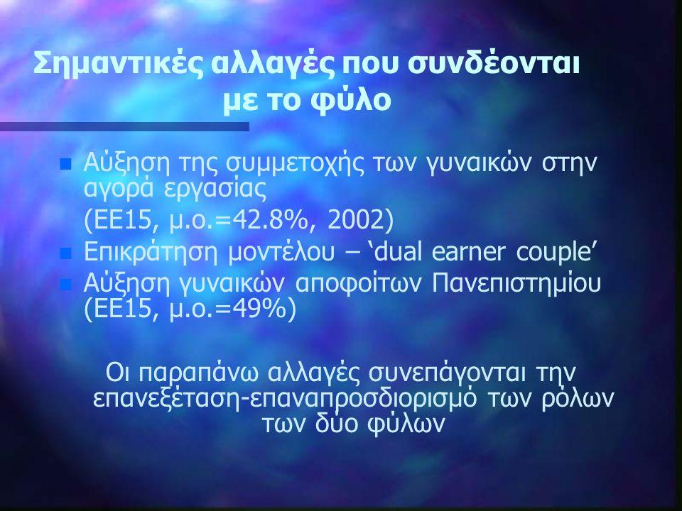 Σημαντικές αλλαγές που συνδέονται με το φύλο n n Αύξηση της συμμετοχής των γυναικών στην αγορά εργασίας (ΕΕ15, μ.ο.=42.8%, 2002) n n Eπικράτηση μοντέλου – 'dual earner couple' n n Αύξηση γυναικών αποφοίτων Πανεπιστημίου (ΕΕ15, μ.ο.=49%) Οι παραπάνω αλλαγές συνεπάγονται την επανεξέταση-επαναπροσδιορισμό των ρόλων των δύο φύλων