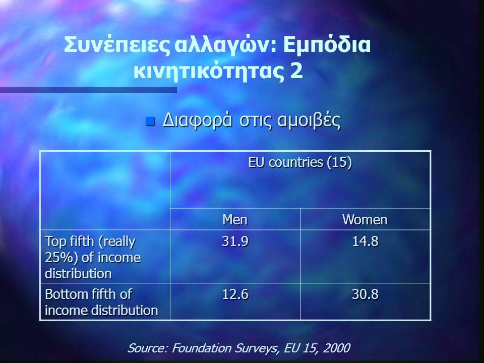 Μέτρα για την ενίσχυση της κινητικότητας Αλλαγές σε: – –Εθνική κουλτούρα – –Οργανωσιακή κουλτούρα – –Κουλτούρα της Εργασίας (τί σημαίνει να είμαι επιστήμονας; Είναι ασυμβίβαστο να είσαι γυναίκα- ερευνήτρια;) – –Κουλτούρα των φύλων Αξιόπιστα στατιστικά δεδομένα σε ευρωπαϊκό επίπεδο για την ανάπτυξη πολιτικών-πρωτοβουλιών