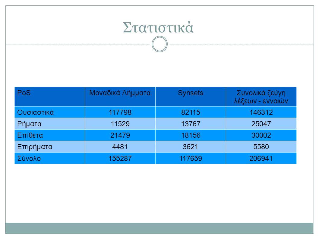 Στατιστικά PoSΜοναδικά ΛήμματαSynsetsΣυνολικά ζεύγη λέξεων - εννοιών Ουσιαστικά11779882115146312 Ρήματα115291376725047 Επίθετα214791815630002 Επιρήματ