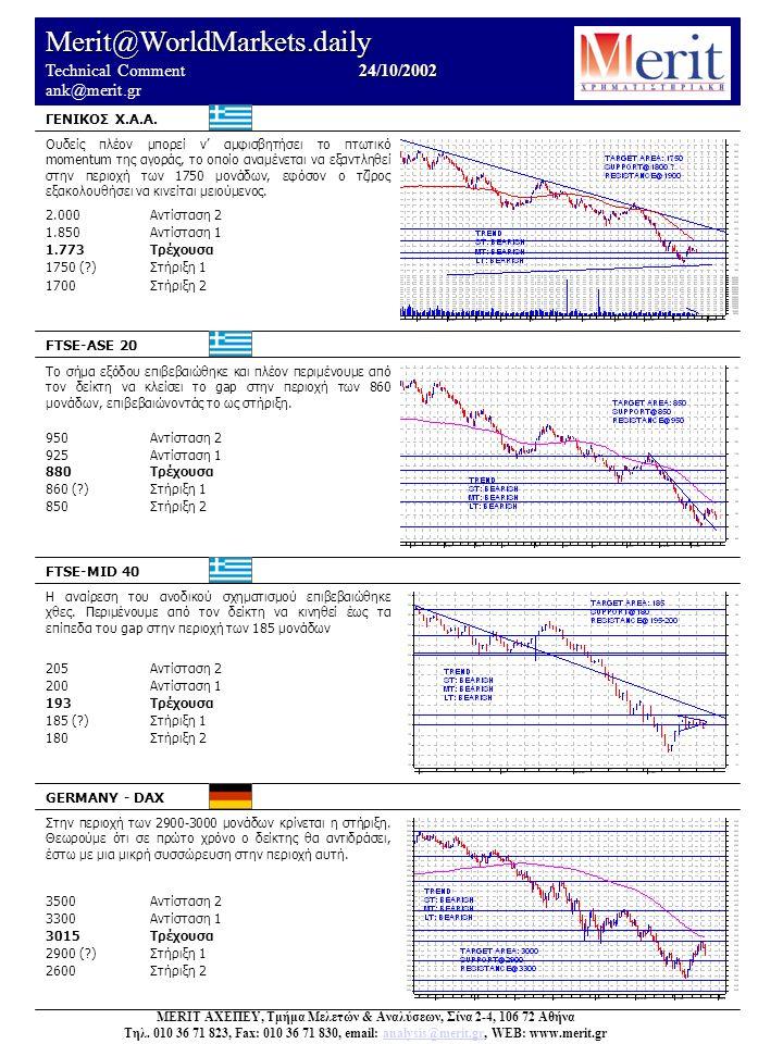 Merit@WorldMarkets.daily 24/10/2002 Technical Comment 24/10/2002 ank@merit.gr Ουδείς πλέον μπορεί ν' αμφισβητήσει το πτωτικό momentum της αγοράς, το οποίο αναμένεται να εξαντληθεί στην περιοχή των 1750 μονάδων, εφόσον ο τζίρος εξακολουθήσει να κινείται μειούμενος.