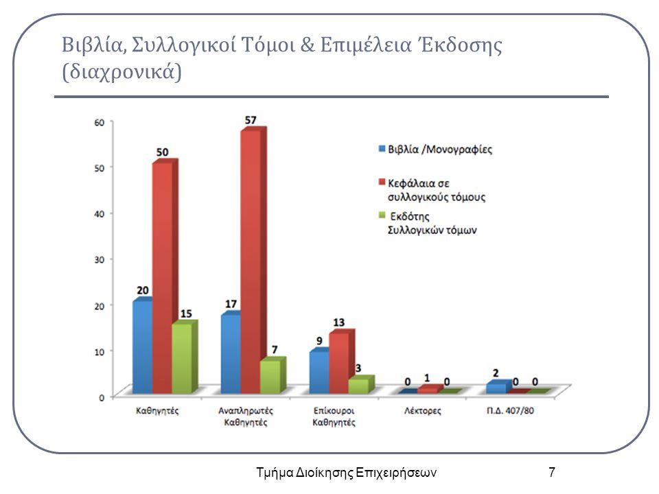 Αριθμός Ερευνητικών Έργων για το ακαδημαϊκό έτος 2012-2013 που τα μέλη ΔΕΠ είναι...