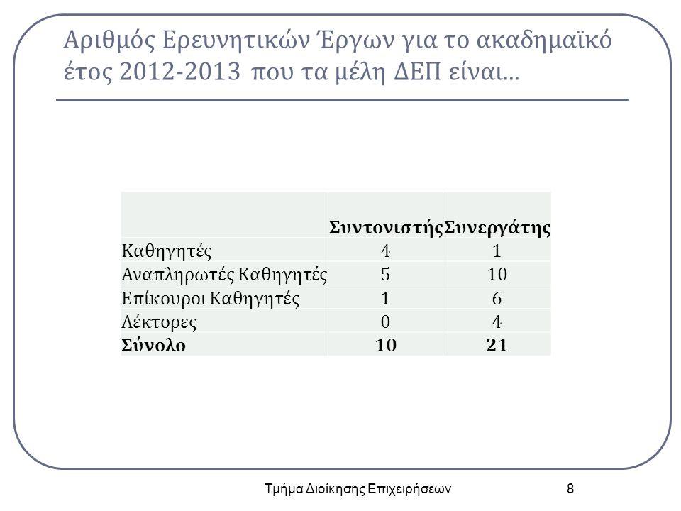 Αριθμός Ερευνητικών Έργων για το ακαδημαϊκό έτος 2012-2013 που τα μέλη ΔΕΠ είναι... Τμήμα Διοίκησης Επιχειρήσεων 8 ΣυντονιστήςΣυνεργάτης Καθηγητές41 Α