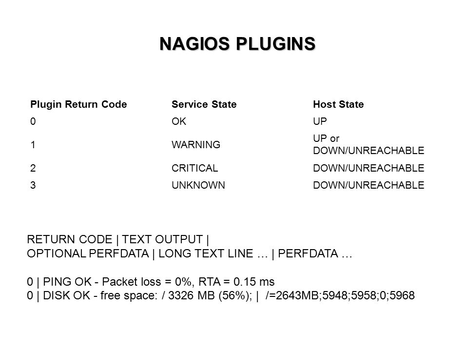 NAGIOS PLUGINS Plugin Return CodeService StateHost State 0OKUP 1WARNING UP or DOWN/UNREACHABLE 2CRITICALDOWN/UNREACHABLE 3UNKNOWNDOWN/UNREACHABLE RETU