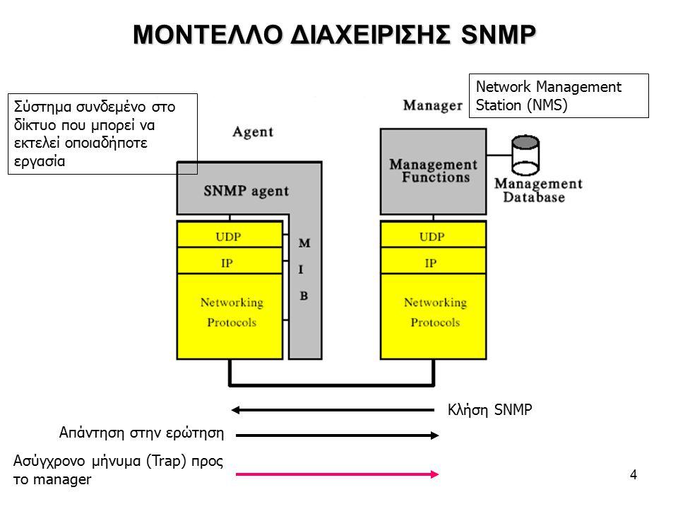 4 ΜΟΝΤΕΛΛΟ ΔΙΑΧΕΙΡΙΣΗΣ SNMP Κλήση SNMP Απάντηση στην ερώτηση Ασύγχρονο μήνυμα (Trap) προς το manager Σύστημα συνδεμένο στο δίκτυο που μπορεί να εκτελεί οποιαδήποτε εργασία Network Management Station (NMS)
