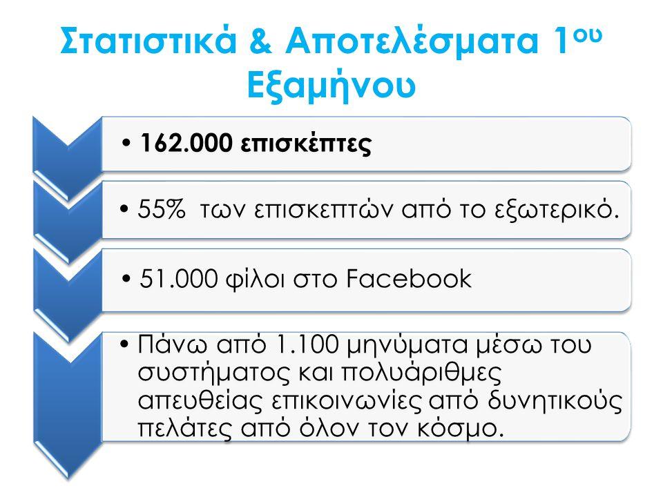Στατιστικά & Αποτελέσματα 1 ου Εξαμήνου 162.000 επισκέπτες 55% των επισκεπτών από το εξωτερικό.