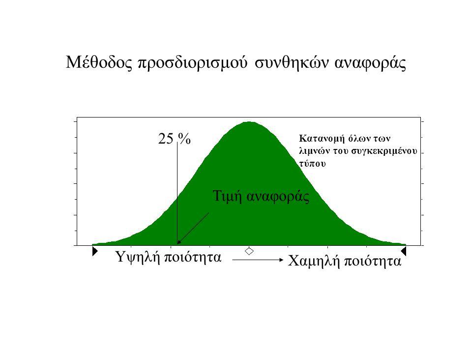 Μέθοδος προσδιορισμού συνθηκών αναφοράς 25 % Τιμή αναφοράς Υψηλή ποιότητα Χαμηλή ποιότητα Κατανομή όλων των λιμνών του συγκεκριμένου τύπου