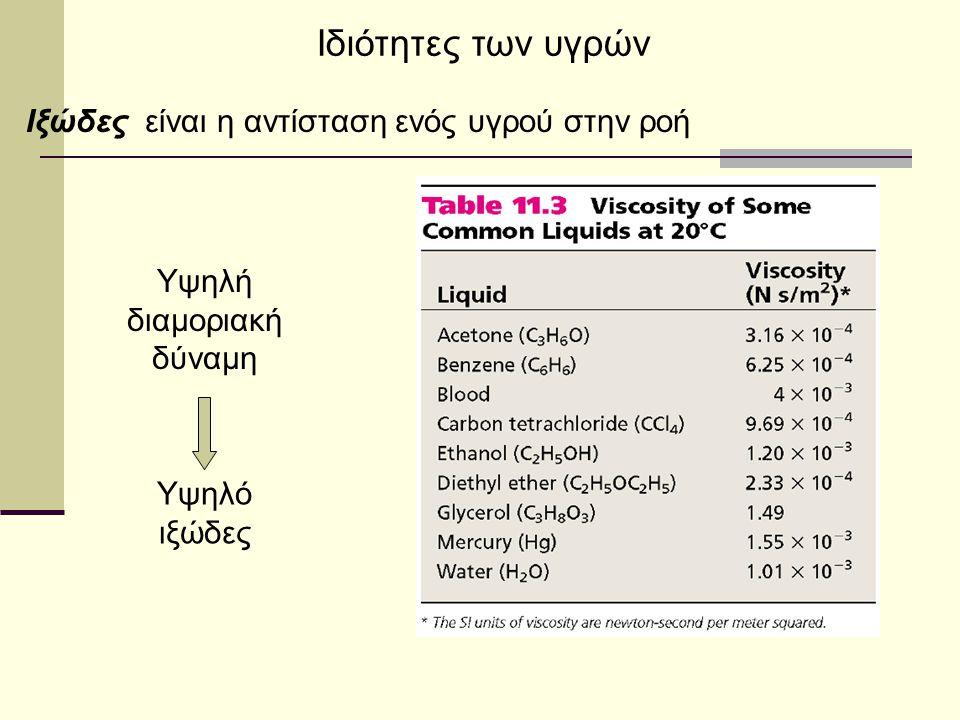 Πίνακας 12.4 ιξώδες του νερού σε διάφορες θερμοκρασίες θερμοκρασία( 0 C) ιξώδες(N*s/m 2 )* 20 40 60 80 1.00x10 -3 0.65x10 -3 0.47x10 -3 0.35x10 -3