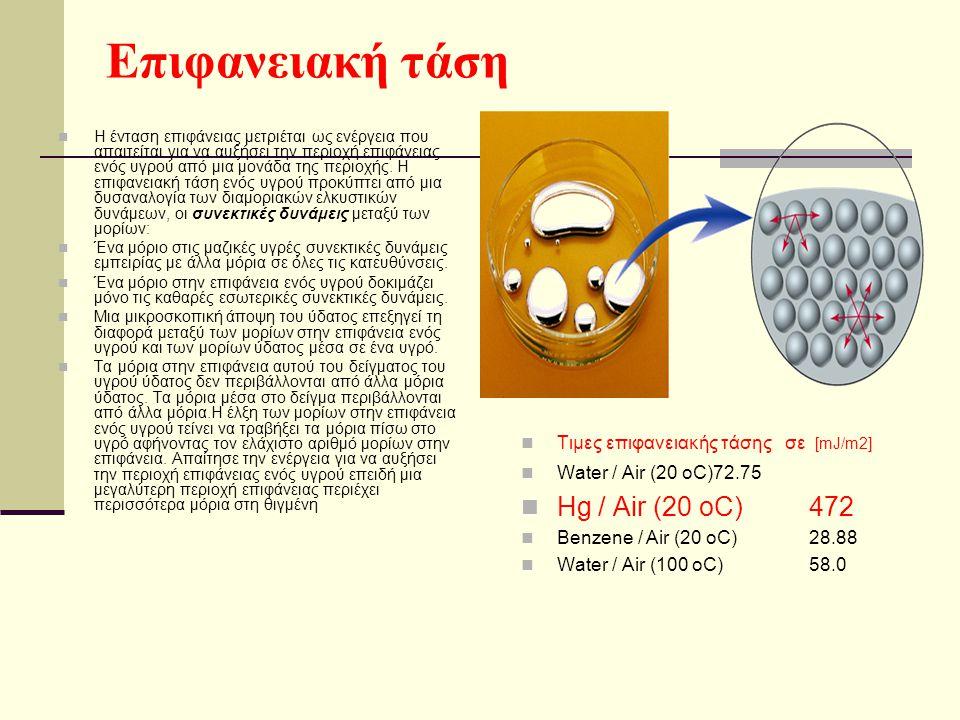 Τα μόρια στην επιφάνεια αυτού του δείγματος του υγρού ύδατος δεν περιβάλλονται από άλλα μόρια ύδατος.