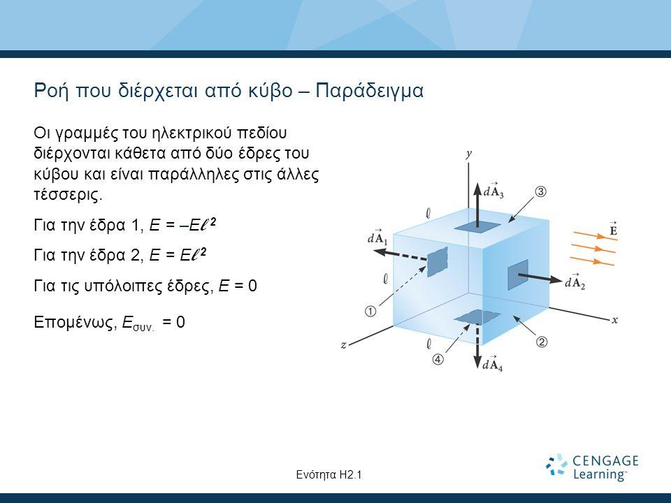 Ροή που διέρχεται από κύβο – Παράδειγμα Οι γραμμές του ηλεκτρικού πεδίου διέρχονται κάθετα από δύο έδρες του κύβου και είναι παράλληλες στις άλλες τέσ