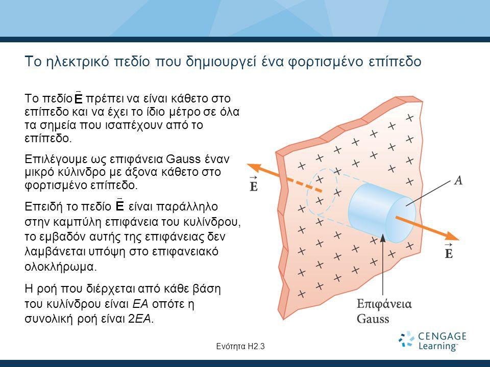 Το ηλεκτρικό πεδίο που δημιουργεί ένα φορτισμένο επίπεδο Το πεδίο πρέπει να είναι κάθετο στο επίπεδο και να έχει το ίδιο μέτρο σε όλα τα σημεία που ισ