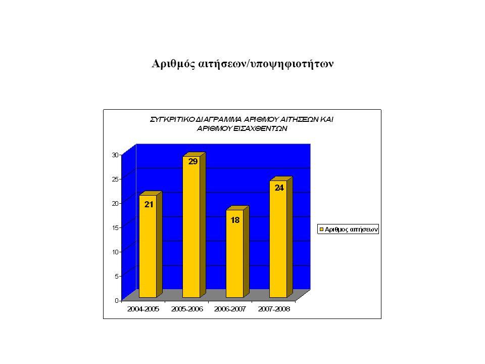 Αριθμός αιτήσεων/υποψηφιοτήτων