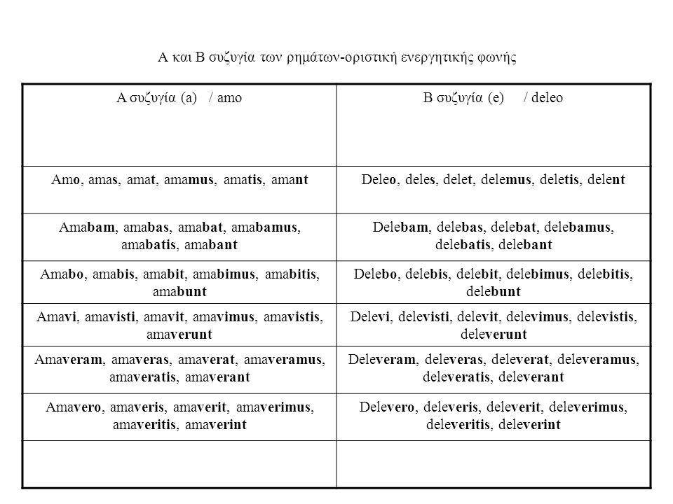 Α και Β συζυγία των ρημάτων-οριστική ενεργητικής φωνής Α συζυγία (a) / amoΒ συζυγία (e) / deleo Amo, amas, amat, amamus, amatis, amantDeleo, deles, delet, delemus, deletis, delent Amabam, amabas, amabat, amabamus, amabatis, amabant Delebam, delebas, delebat, delebamus, delebatis, delebant Amabo, amabis, amabit, amabimus, amabitis, amabunt Delebo, delebis, delebit, delebimus, delebitis, delebunt Amavi, amavisti, amavit, amavimus, amavistis, amaverunt Delevi, delevisti, delevit, delevimus, delevistis, deleverunt Amaveram, amaveras, amaverat, amaveramus, amaveratis, amaverant Deleveram, deleveras, deleverat, deleveramus, deleveratis, deleverant Amavero, amaveris, amaverit, amaverimus, amaveritis, amaverint Delevero, deleveris, deleverit, deleverimus, deleveritis, deleverint