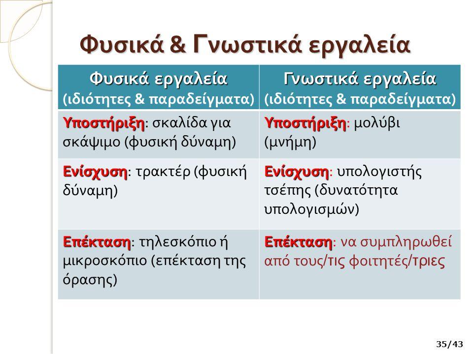 Φυσικά & Γ νωστικά εργαλεία Φυσικά εργαλεία (ιδιότητες & παραδείγματα) Γνωστικά εργαλεία (ιδιότητες & παραδείγματα) Υποστήριξη Υποστήριξη: σκαλίδα για σκάψιμο (φυσική δύναμη) Υποστήριξη Υποστήριξη: μολύβι (μνήμη) Ενίσχυση Ενίσχυση: τρακτέρ (φυσική δύναμη) Ενίσχυση Ενίσχυση: υπολογιστής τσέπης (δυνατότητα υπολογισμών) Επέκταση Επέκταση: τηλεσκόπιο ή μικροσκόπιο (επέκταση της όρασης) Επέκταση Επέκταση: να συμπληρωθεί από τους /τις φοιτητές /τριες 35/43