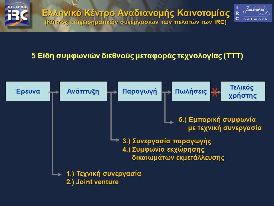 (Κύκλος επιχειρηματικών συνεργασιών των πελατών των IRC) ΠωλήσειςΠαραγωγήΑνάπτυξηΈρευνα Τελικός χρήστης 1.) Τεχνική συνεργασία 2.) Joint venture 2.) Joint venture 3.) Συνεργασία παραγωγής 4.) Συμφωνία εκχώρησης 4.) Συμφωνία εκχώρησης δικαιωμάτων εκμετάλλευσης δικαιωμάτων εκμετάλλευσης 5.) Εμπορική συμφωνία με τεχνική συνεργασία με τεχνική συνεργασία 5 Είδη συμφωνιών διεθνούς μεταφοράς τεχνολογίας (TTT)
