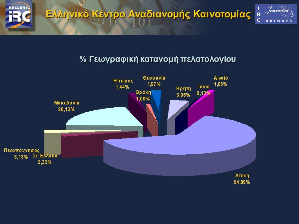 % Γεωγραφική κατανομή πελατολογίου Ελληνικό Κέντρο Αναδιανομής Καινοτομίας