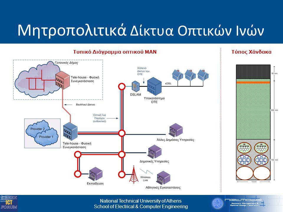 National Technical University of Athens School of Electrical & Computer Engineering Μητροπολιτικά Δίκτυα Οπτικών Ινών Τύπος ΧάνδακαΤυπικό Διάγραμμα οπτικού ΜΑΝ