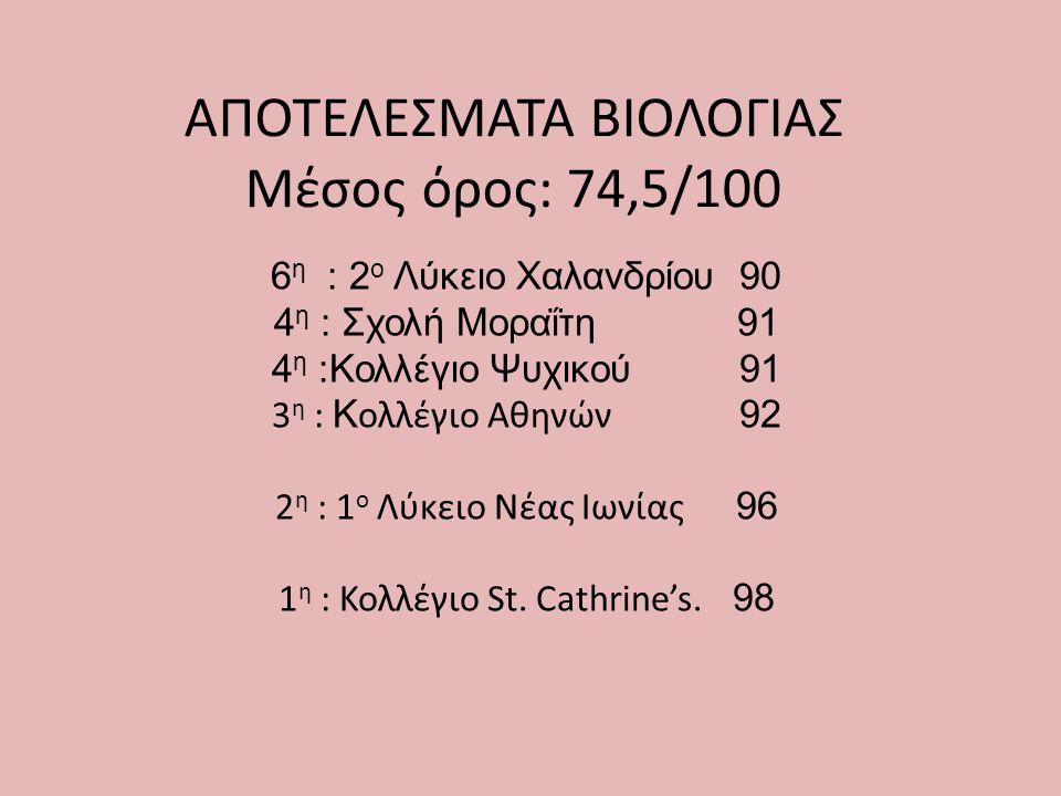 ΑΠΟΤΕΛΕΣΜΑΤΑ ΒΙΟΛΟΓΙΑΣ Μέσος όρος: 74,5/100 6 η : 2 ο Λύκειο Χαλανδρίου 90 4 η : Σχολή Μοραΐτη 91 4 η :Κολλέγιο Ψυχικού 91 3 η : Κ ολλέγιο Αθηνών 92 2
