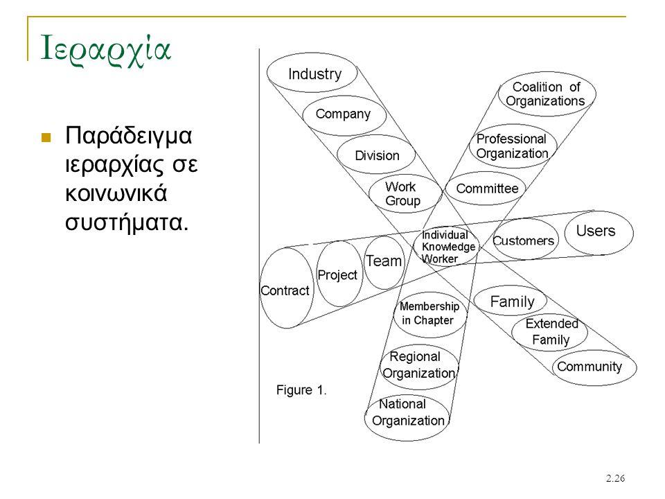 2.26 Ιεραρχία Παράδειγμα ιεραρχίας σε κοινωνικά συστήματα.