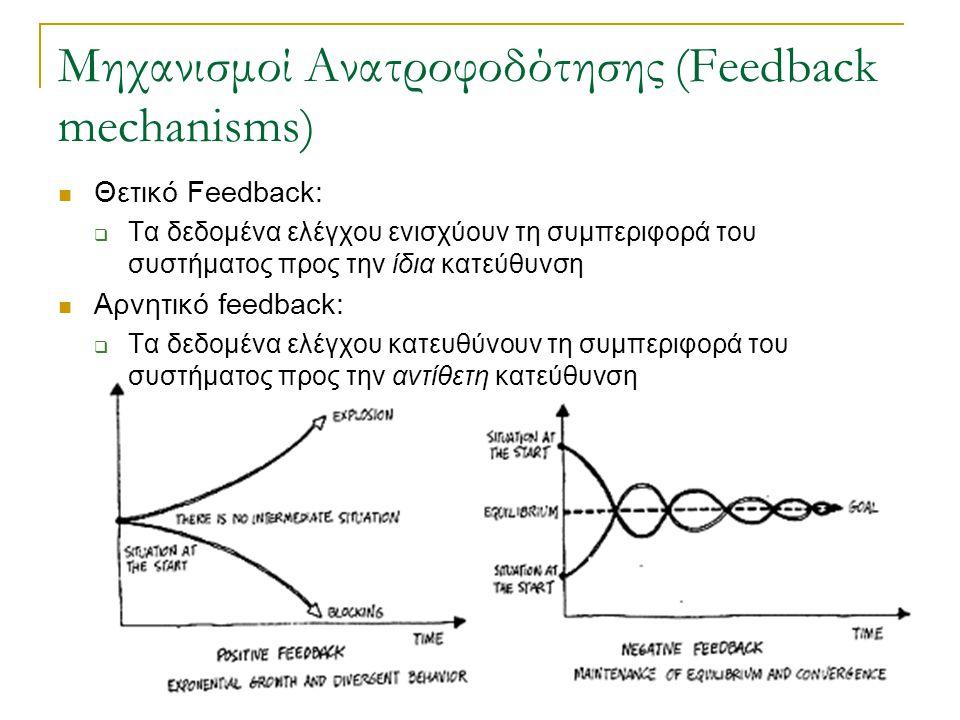 2.52 Θετικό Feedback:  Τα δεδομένα ελέγχου ενισχύουν τη συμπεριφορά του συστήματος προς την ίδια κατεύθυνση Αρνητικό feedback:  Τα δεδομένα ελέγχου κατευθύνουν τη συμπεριφορά του συστήματος προς την αντίθετη κατεύθυνση Μηχανισμοί Ανατροφοδότησης (Feedback mechanisms)