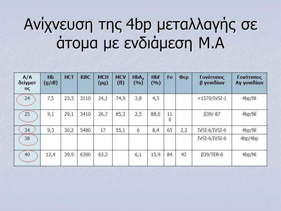 Ανίχνευση της 4bp μεταλλαγής σε άτομα με ενδιάμεση Μ.Α Α/Α δείγματ ος Ηb (g/dl) HCTRBCMCH (pg) MCV (fl) ΗbA 2 (%) HbF (%) FeΦερΓονότυπος β γονιδίων Γο