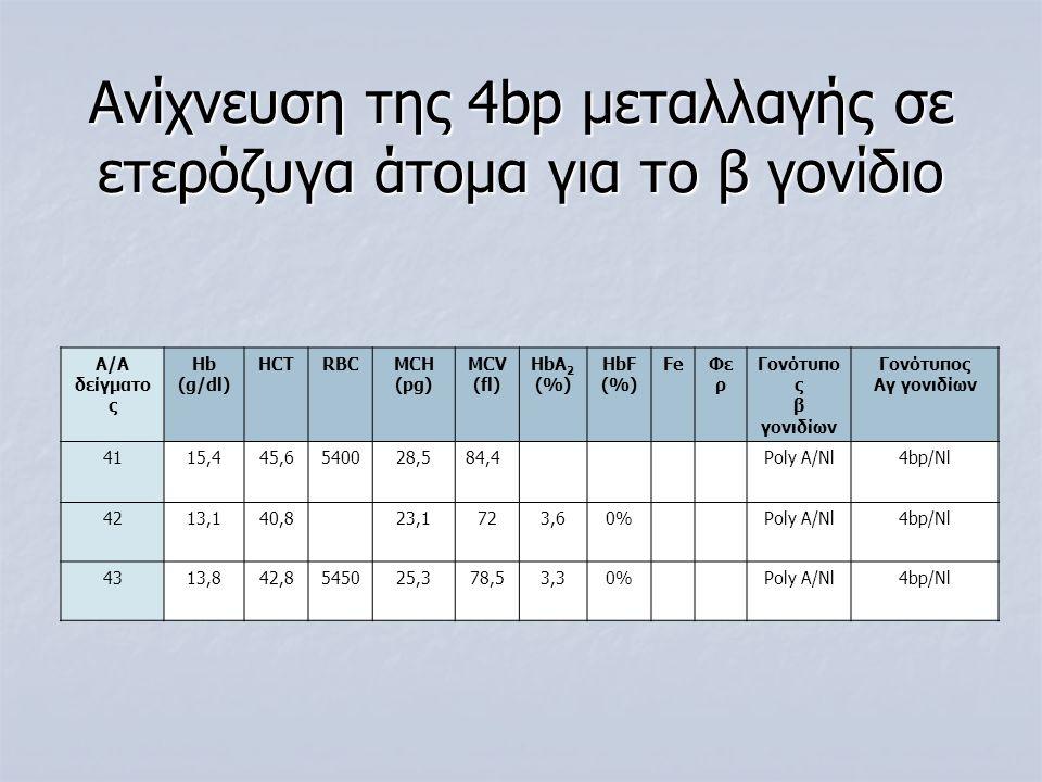 Ανίχνευση της 4bp μεταλλαγής σε ετερόζυγα άτομα για το β γονίδιο Α/Α δείγματο ς Ηb (g/dl) HCTRBCMCH (pg) MCV (fl) ΗbA 2 (%) HbF (%) FeΦε ρ Γονότυπο ς