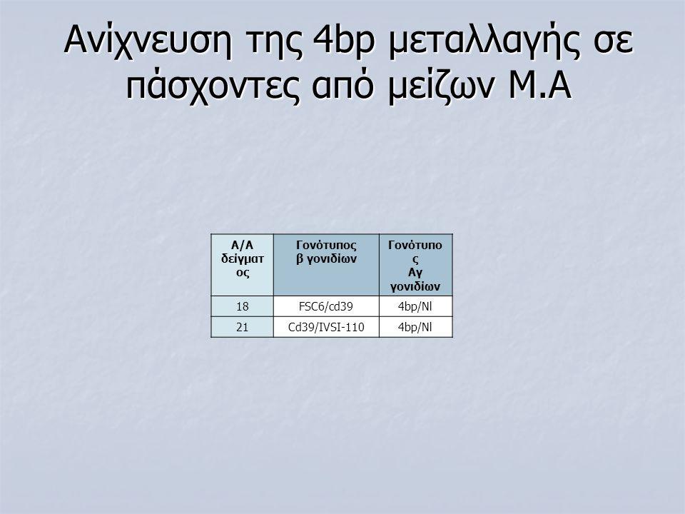Ανίχνευση της 4bp μεταλλαγής σε πάσχοντες από μείζων Μ.Α Α/Α δείγματ ος Γονότυπος β γονιδίων Γονότυπο ς Αγ γονιδίων 18FSC6/cd394bp/Nl 21Cd39/IVSI-1104