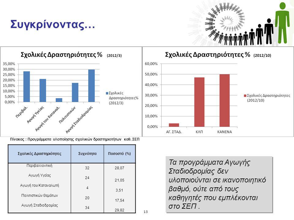 Συγκρίνοντας…. Σχολικές ΔραστηριότητεςΣυχνότηταΠοσοστό (%) Περιβαλλοντική 3228,07 Αγωγή Υγείας 24 21,05 Αγωγή του Καταναλωτή 4 3,51 Πολιτιστικών Θεµάτ