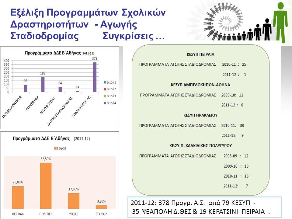 Εξέλιξη Προγραμμάτων Σχολικών Δραστηριοτήτων - Αγωγής Σταδιοδρομίας Συγκρίσεις …. 2011-12: 378 Προγρ. Α.Σ. από 79 ΚΕΣΥΠ - 35 ΝΕΑΠΟΛΗ Δ.ΘΕΣ & 19 ΚΕΡΑΤΣ