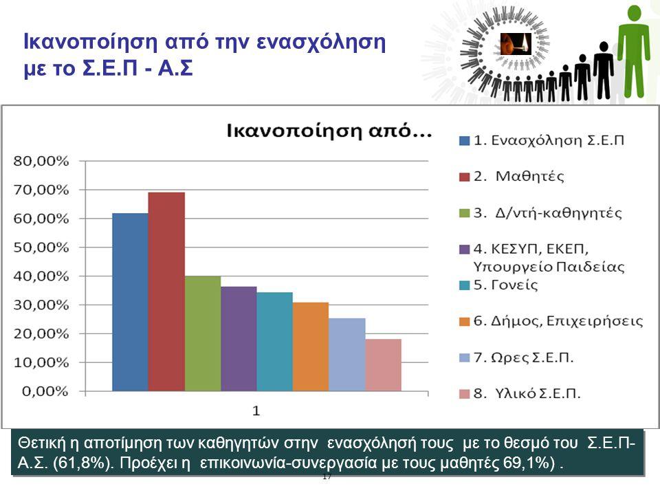 Ικανοποίηση από την ενασχόληση με το Σ.Ε.Π - Α.Σ. Θετική η αποτίμηση των καθηγητών στην ενασχόλησή τους με το θεσμό του Σ.Ε.Π- Α.Σ. (61,8%). Προέχει η