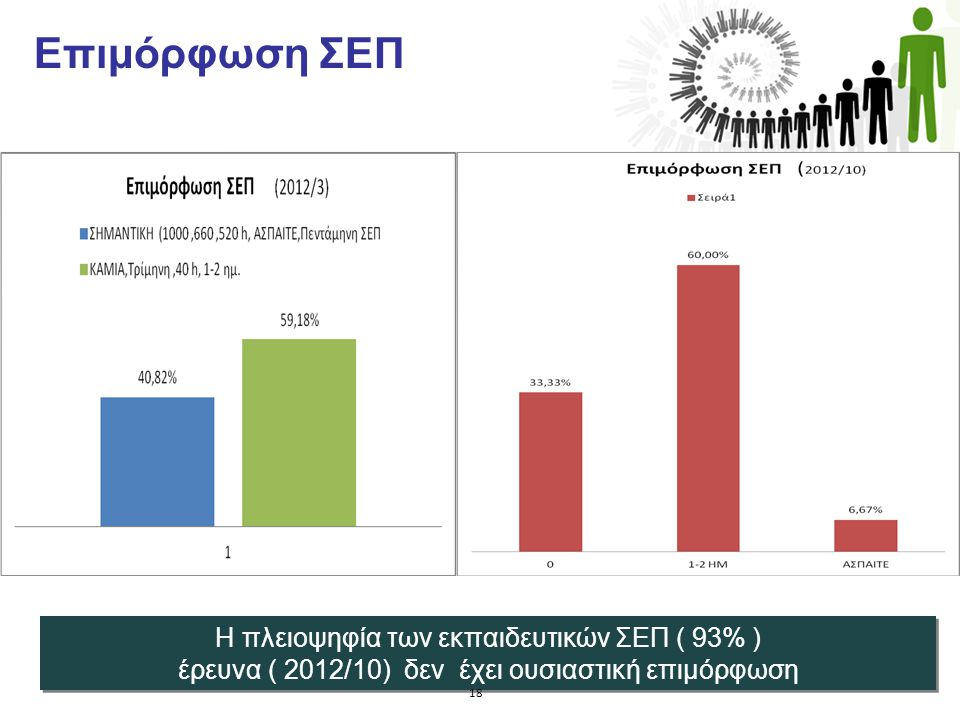 Επιμόρφωση ΣΕΠ. Η πλειοψηφία των εκπαιδευτικών ΣΕΠ ( 93% ) έρευνα ( 2012/10) δεν έχει ουσιαστική επιμόρφωση Η πλειοψηφία των εκπαιδευτικών ΣΕΠ ( 93% )