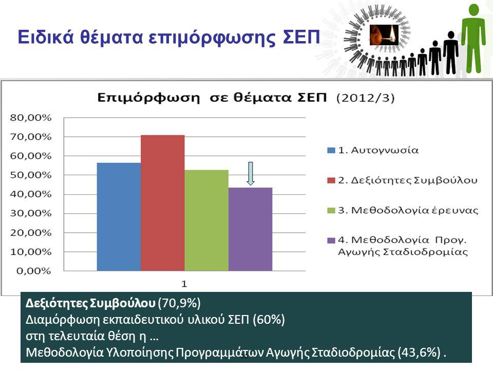 Ειδικά θέματα επιμόρφωσης ΣΕΠ. Δεξιότητες Συμβούλου (70,9%) Διαμόρφωση εκπαιδευτικού υλικού ΣΕΠ (60%) στη τελευταία θέση η … Μεθοδολογία Υλοποίησης Πρ