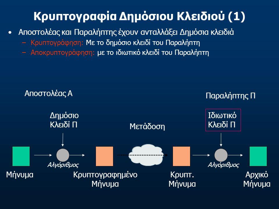 Κρυπτογραφία Δημόσιου Κλειδιού (1) Αποστολέας και Παραλήπτης έχουν ανταλλάξει Δημόσια κλειδιά –Κρυπτογράφηση: Με το δημόσιο κλειδί του Παραλήπτη –Αποκ