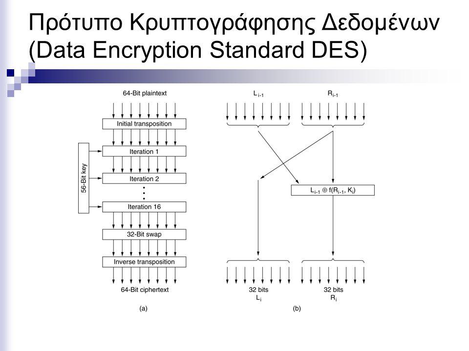 Πρότυπο Κρυπτογράφησης Δεδομένων (Data Encryption Standard DES)