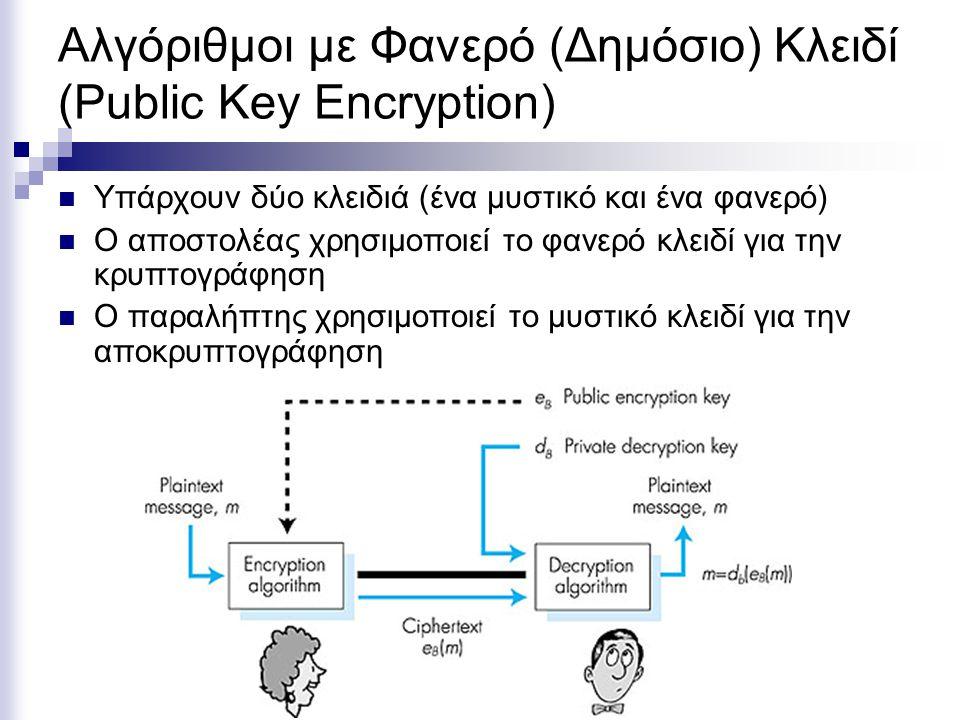 Αλγόριθμοι με Φανερό (Δημόσιο) Κλειδί (Public Key Encryption) Υπάρχουν δύο κλειδιά (ένα μυστικό και ένα φανερό) Ο αποστολέας χρησιμοποιεί το φανερό κλειδί για την κρυπτογράφηση Ο παραλήπτης χρησιμοποιεί το μυστικό κλειδί για την αποκρυπτογράφηση