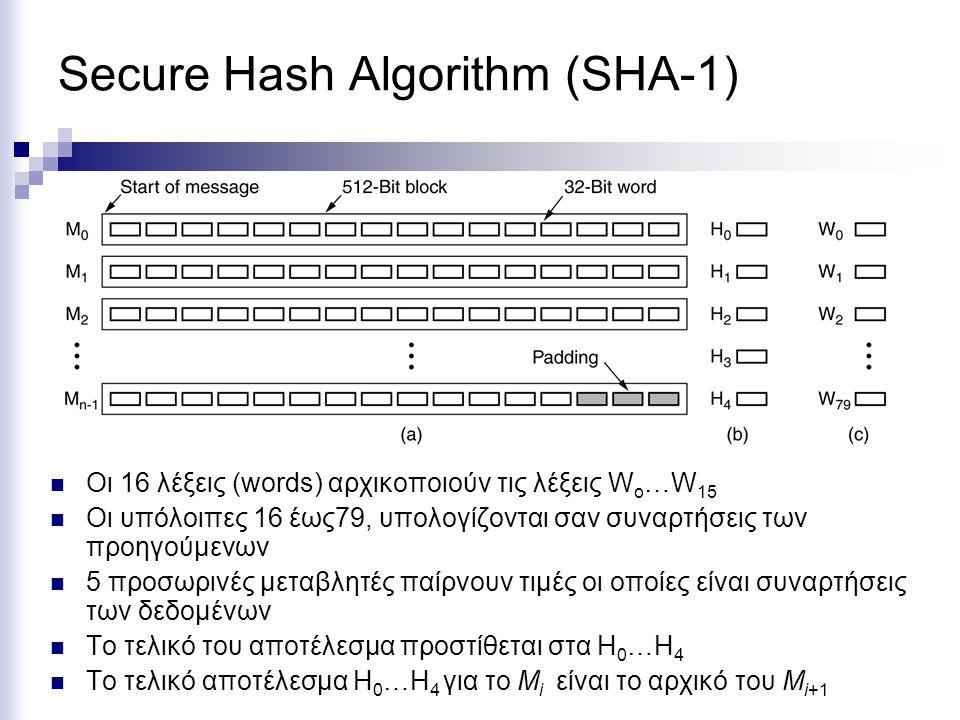 Secure Hash Algorithm (SHA-1) Οι 16 λέξεις (words) αρχικοποιούν τις λέξεις W o …W 15 Οι υπόλοιπες 16 έως79, υπολογίζονται σαν συναρτήσεις των προηγούμενων 5 προσωρινές μεταβλητές παίρνουν τιμές οι οποίες είναι συναρτήσεις των δεδομένων Το τελικό του αποτέλεσμα προστίθεται στα Η 0 …Η 4 Το τελικό αποτέλεσμα Η 0 …Η 4 για το Μ i είναι το αρχικό του Μ i+1