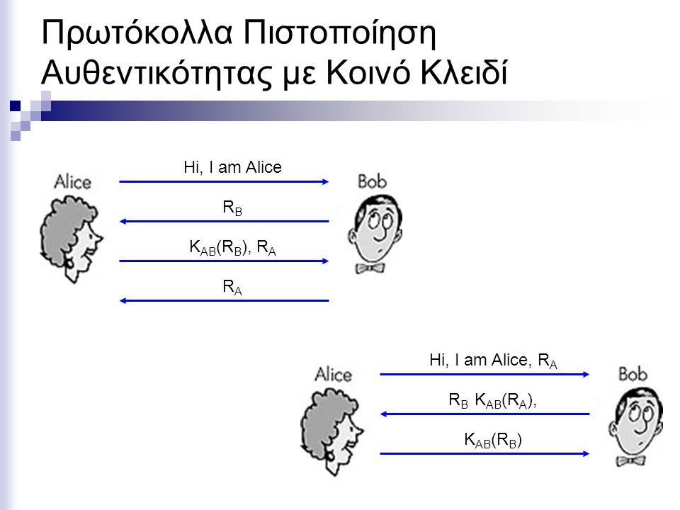 Πρωτόκολλα Πιστοποίηση Αυθεντικότητας με Κοινό Κλειδί Hi, I am Alice RBRB K AB (R B ), R A RARA Hi, I am Alice, R A R B K AB (R A ), K AB (R B )
