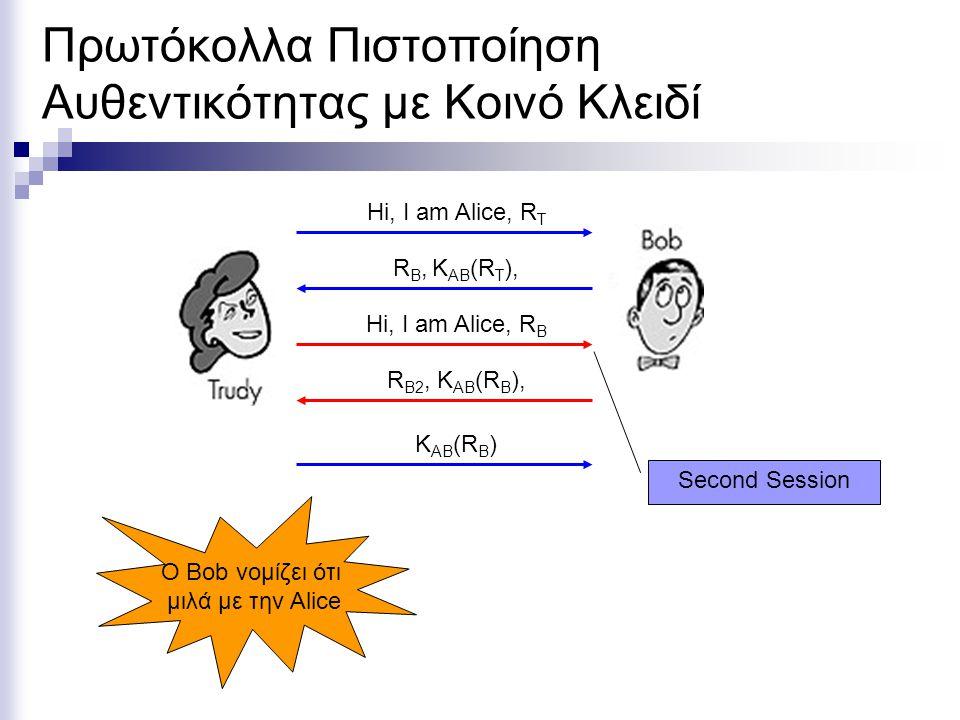 Πρωτόκολλα Πιστοποίηση Αυθεντικότητας με Κοινό Κλειδί Hi, I am Alice, R T R B, K AB (R T ), Hi, I am Alice, R B R B2, K AB (R B ), K AB (R B ) Second Session Ο Bob νομίζει ότι μιλά με την Alice
