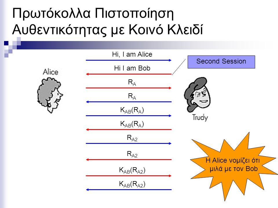 Πρωτόκολλα Πιστοποίηση Αυθεντικότητας με Κοινό Κλειδί Hi, I am Alice RARA RARA Hi I am Bob K AB (R A ) Second Session H Alice νομίζει ότι μιλά με τoν Bob K AB (R A ) R A2 K AB (R A2 )